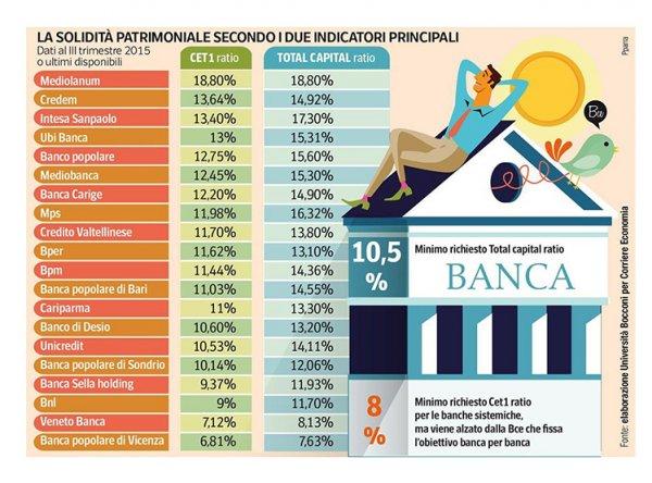 Migliori banche sicure in Italia